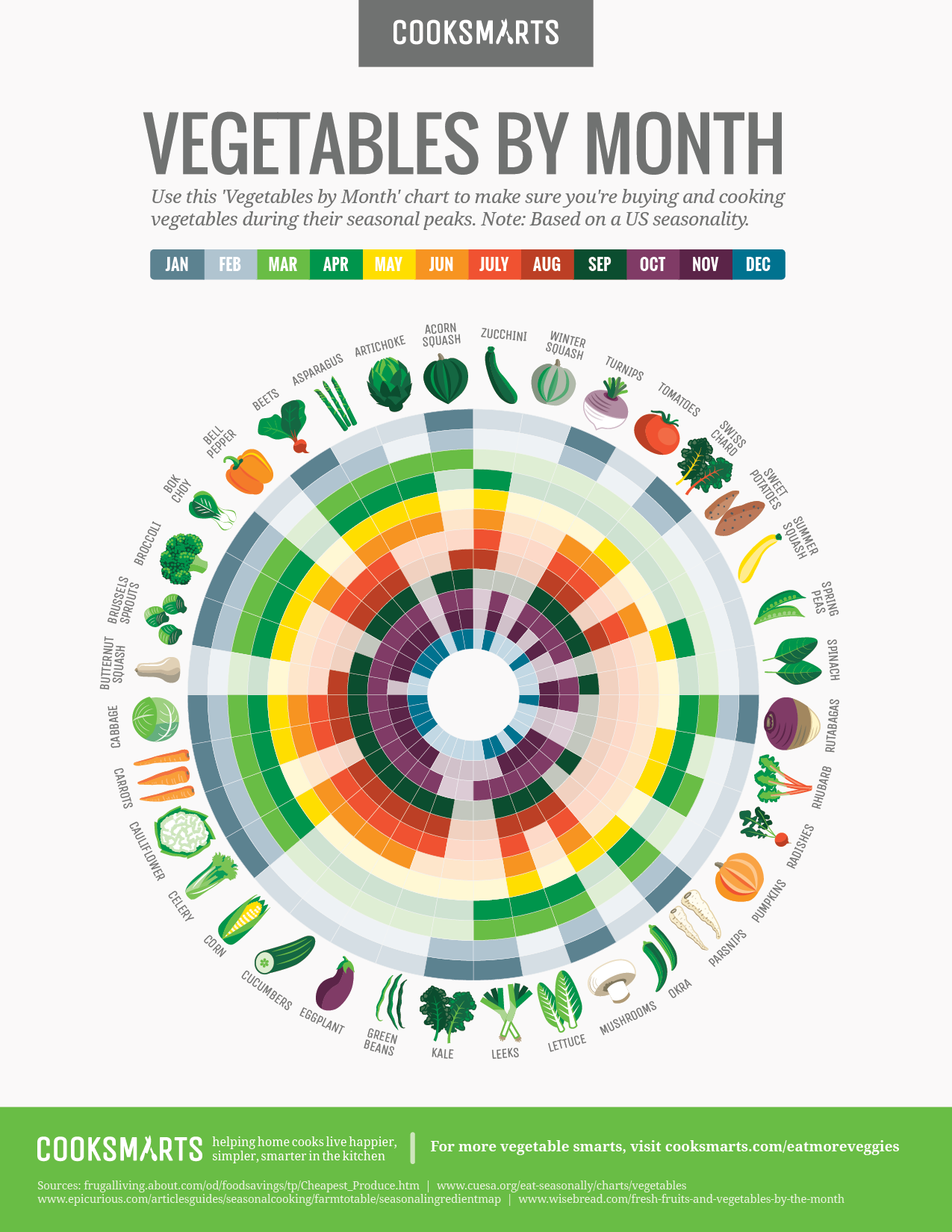 What Vegetables Are In Season Right Now Infographic